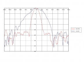 Radarsensor IPM-365
